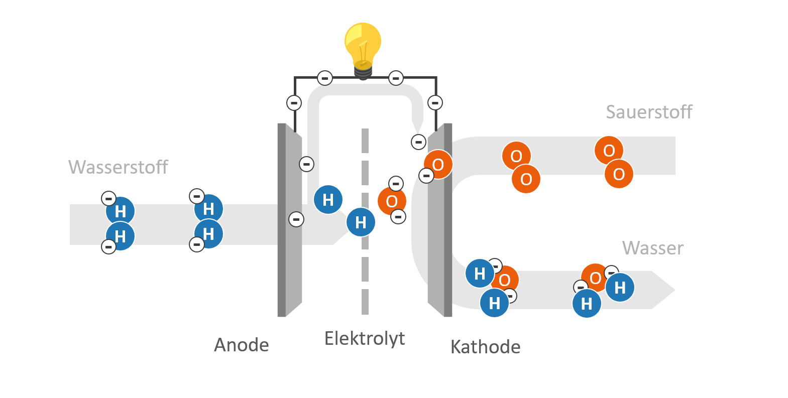Funktionsweise einer Brennstoffzelle - Schematische Darstellung