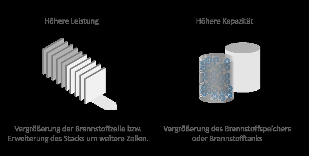 Brennstoffzelle: Zusammenhang Kapazität und Leistung