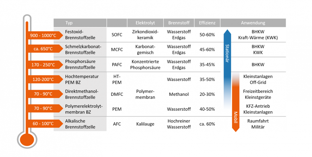 Vergleich unterschiedlicher Arten von Brennstoffzellen