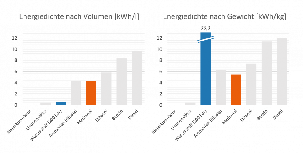 Energiedichte verschiedener Brennstoffe